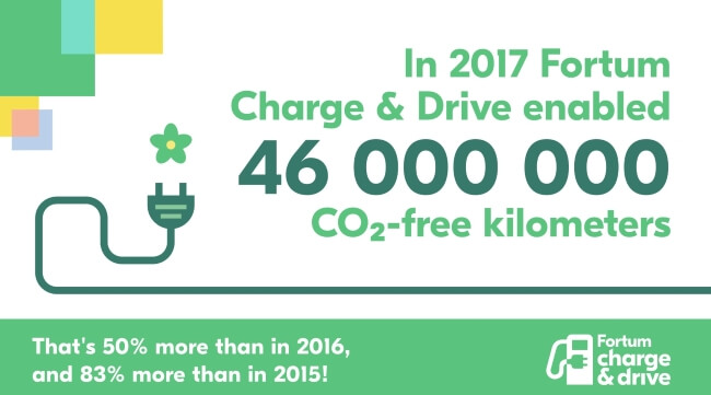 charge and drive ev charge points