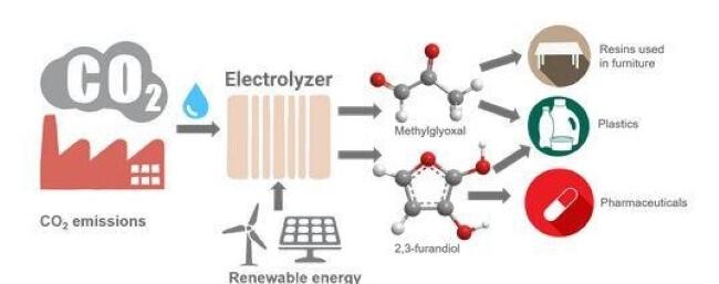 plastic precursors via artificial photosynthesis