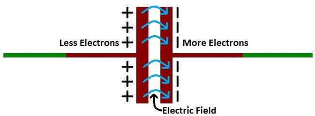 simplest possible capacitor