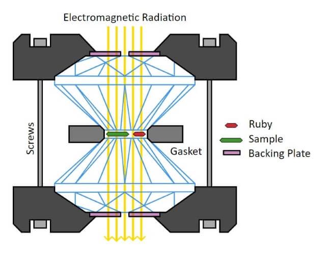 diagram of diamond anvil cell core