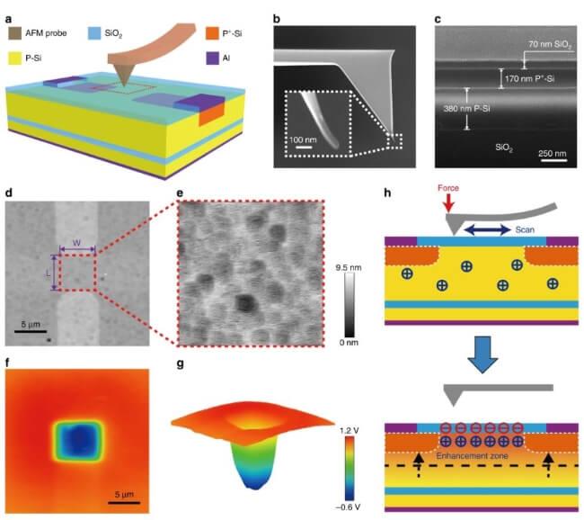 nanoscale triboelectrification-gated transistor (NTT)