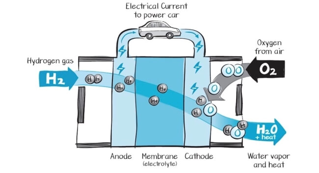 hydrogen production:electrolysis