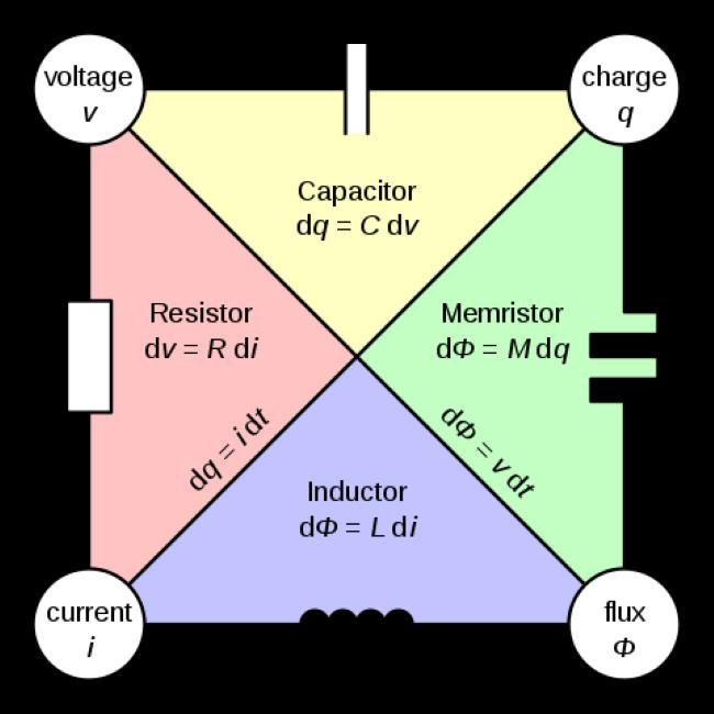 memristors and ai