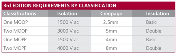 moop-mopp-requirements-by-classification