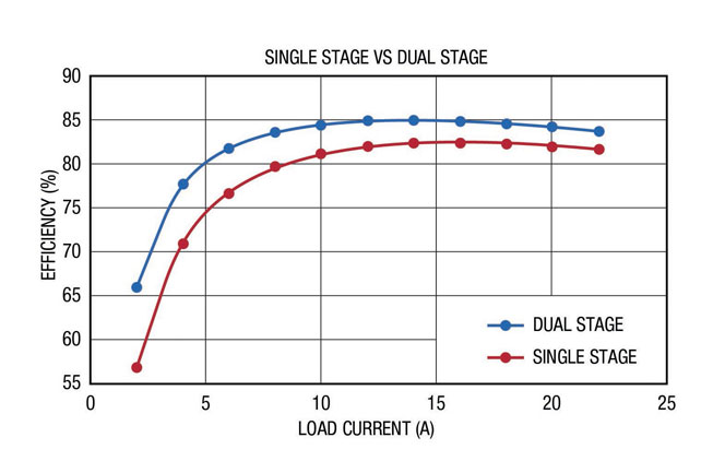 fig3_single_vs_dual_stage