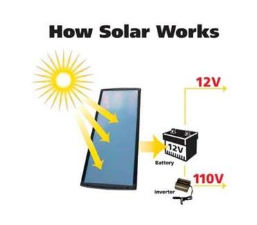 How-solar-works