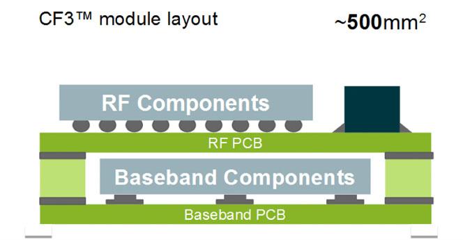 cf3-module-layout