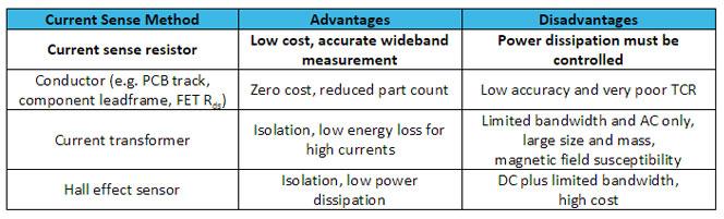 current-sense-methods-table