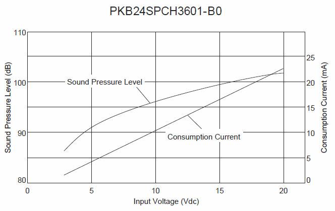 Rutronik-micro-speakers-figure-1-Voltage-Sound-Pressure-Level---Voltage-Consumption-Current