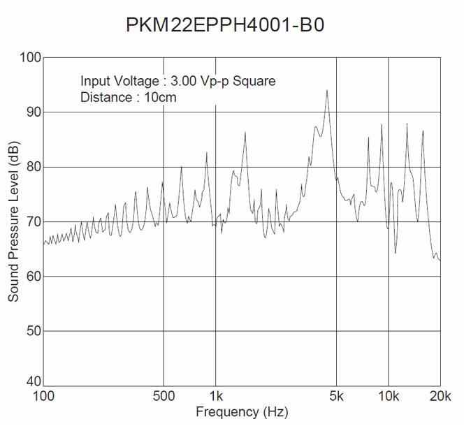 Rutronik-micro-speakers-figure-2-Freq-Response