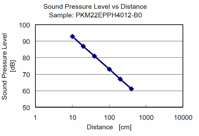 Rutronik-micro-speakers-figure-3-Sound-Pressure-Level-vs-Distance