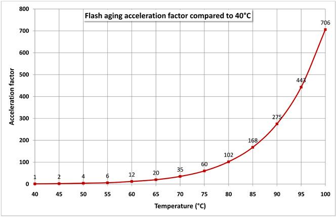 Flash-aging-cceleration-factor_EN