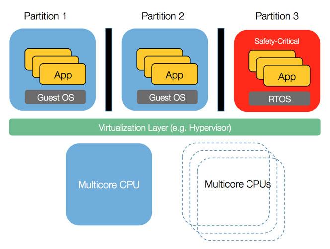 figure-1-multicore-Interleavings