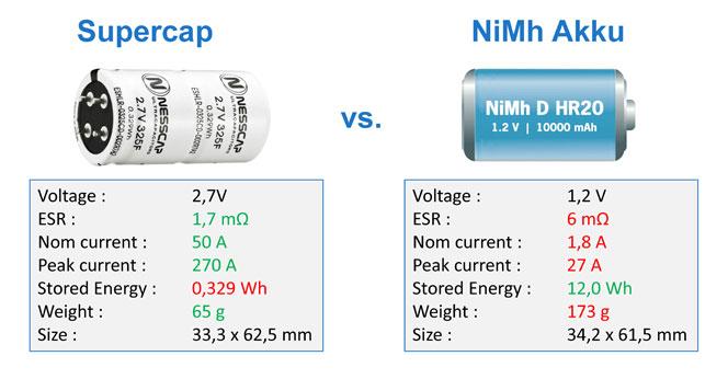 Rutronik-Nesscap_supercap-vs-NiMh1