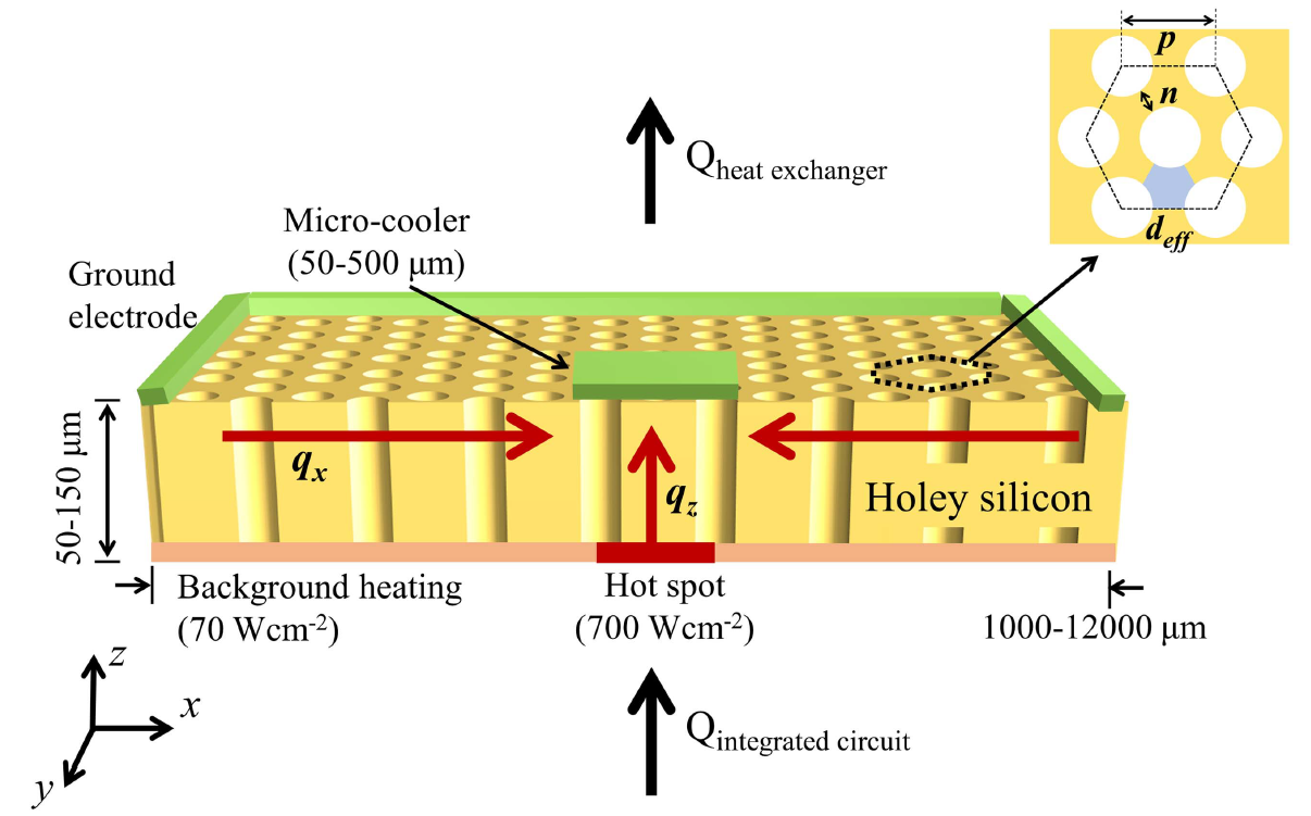 Holey Silicon as an Efficient Thermoelectric Material