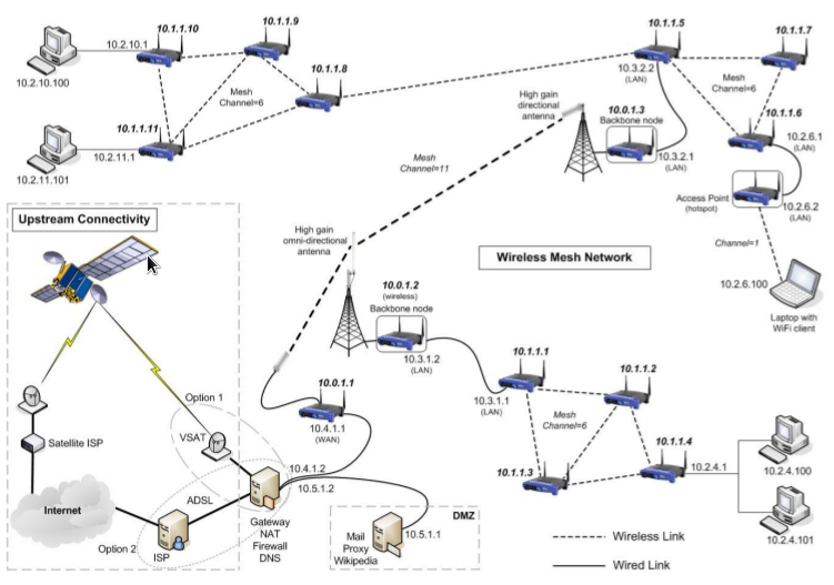 Wireless_mesh_network_diagram