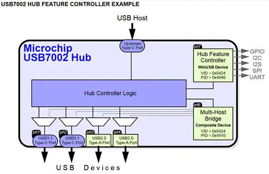 Microchip_USB7002_Example-inpost