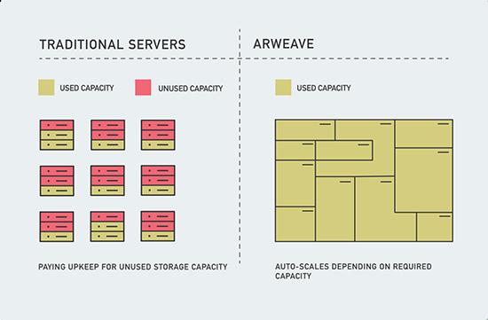 arweaves-serverless-architecture